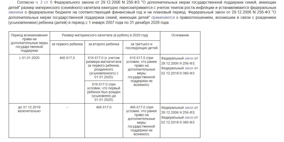 """Выдержка из справочной информации """"Консультант Плюс"""" по программе материнского капитала"""